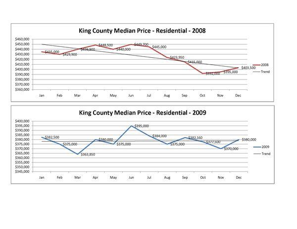 2008 vs 2009 Market Trend