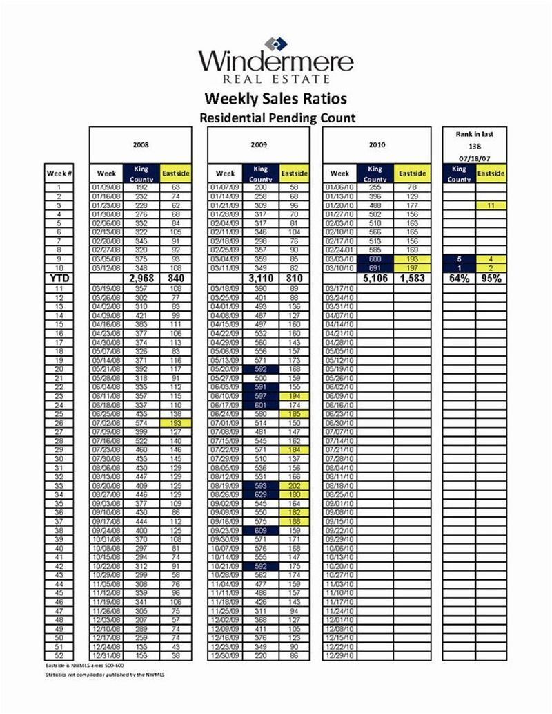 Weekly Sales Chart